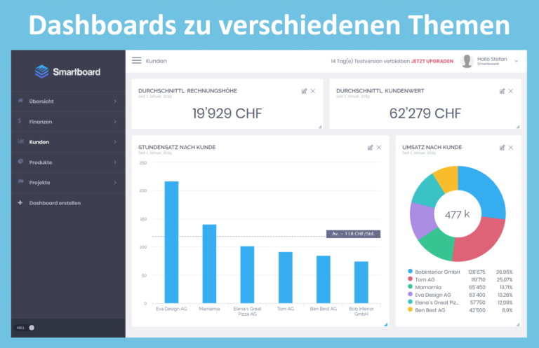 Smartboard DE 2-Kunden