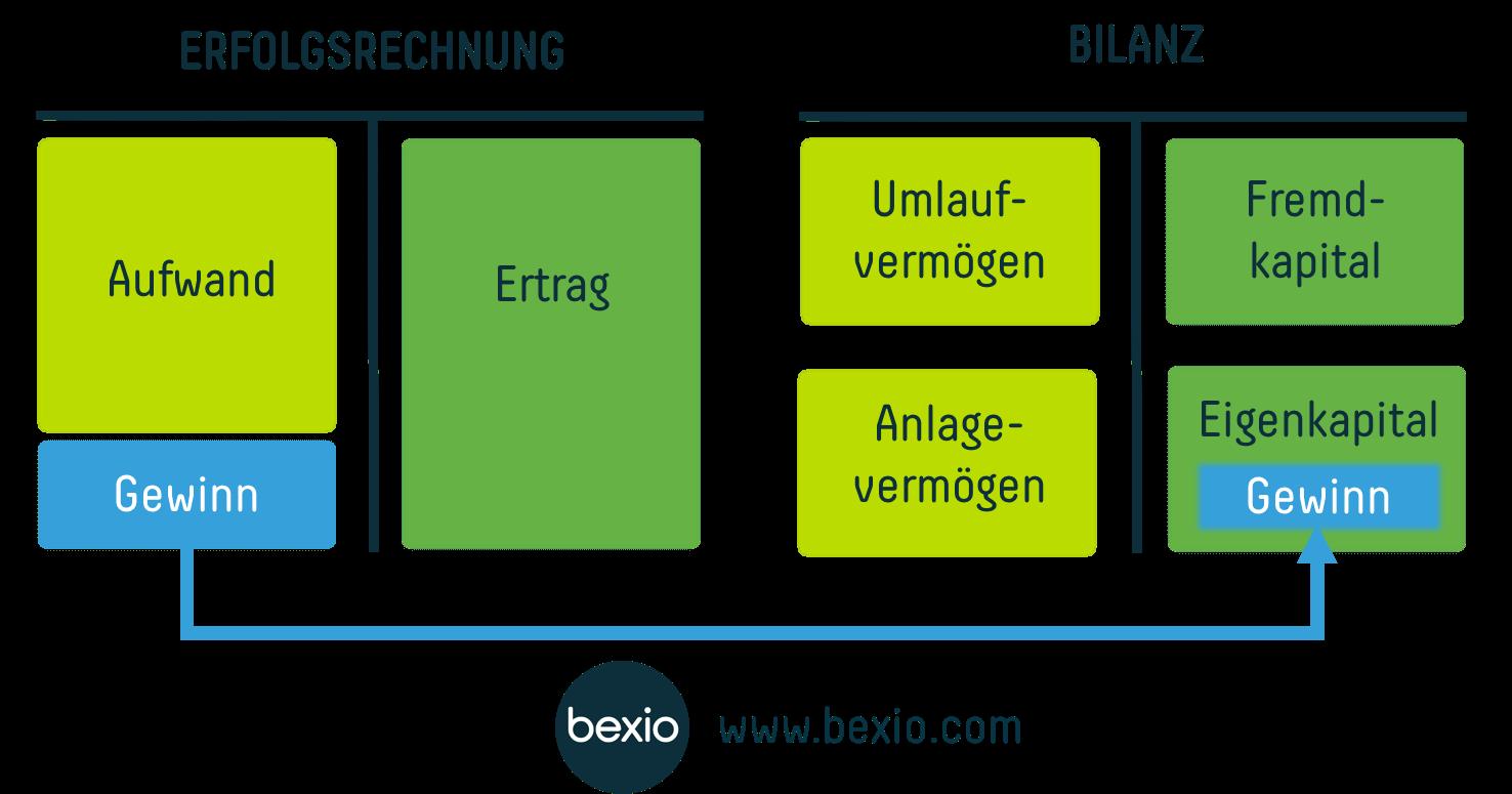 Erfolgsrechnung: Wie Sie auf der Erfolgswelle surfen | bexio